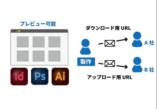 URL発行のみで完結するファイル授受とAdobeファイルプレビュー