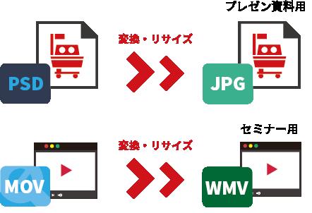 専用ツール不要のファイル形式変換で画像・動画の再活用を促進