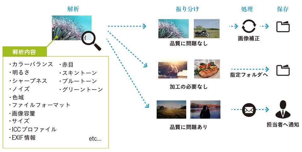 他システムと一線を画す画像解析&品質チェック