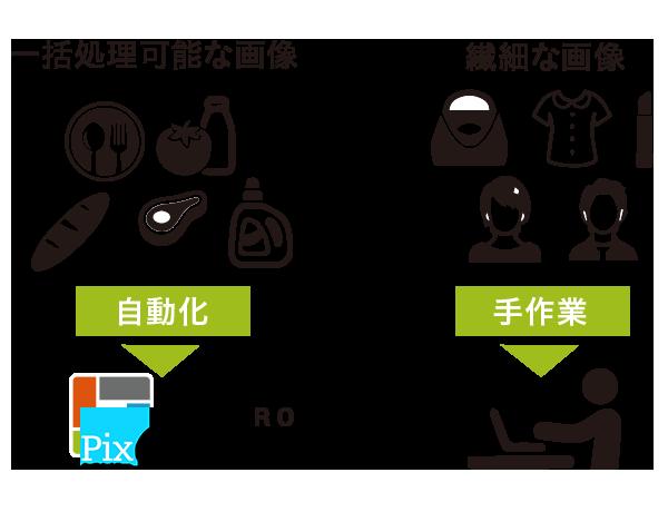 画像補正/加工自動化ソリューション Claro:CASE3 広告代理店