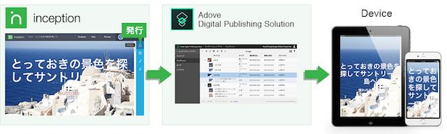 クロスメディア記事編集:AdobeDPS連携